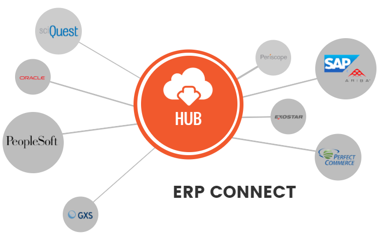 Provision Connect | ERP Connect